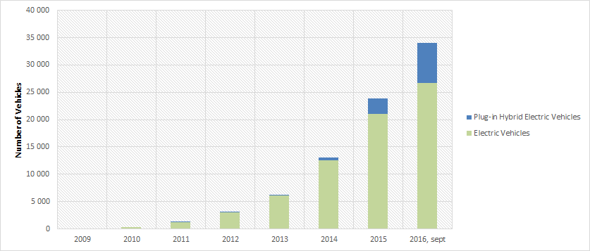Figure 1: Development in the number of electric vehicles in the Oslo region since 2009.