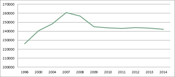 Figure 1: Average number of cars passing through the Oslo toll ring per day in the period 1996-2014. After 2008, the number of cars that crossed the toll barrier fell, despite population growth. Part of the explanation is a tariff increase, combined with reduced fares on public transport.