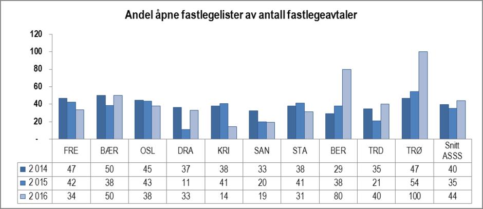 Andel åpne fastlegelister av det totale antall fastlegeavtaler i ASSS-kommunene.