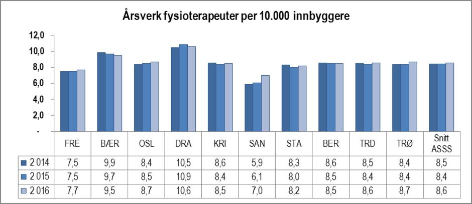 Årsverk fysioterapeuter per 10 000 innbyggere i ASSS-kommunene