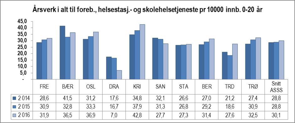 Årsverk til forebygging, helsestasjons- og skolehelsetjeneste per innbygger i alderen 0-20 år i ASSS-kommunene