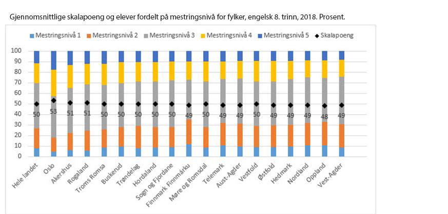 Bilde av resultater engelsk 8. trinn 2018