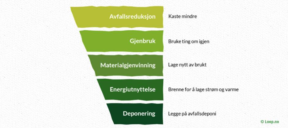 """Illustrasjon som viser """"Avfallsreduksjon"""", """"Gjenbruk"""", """"Materialgjenvinng"""", """"Energiutnyttelse"""" og """"Deponi"""" i synkende rekkefølge og størrelse."""