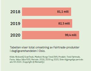 Graf: Total omsetning av Fairtrade-produkter i dagligvarehandelen i Oslo. 2018: 81,1 millioner kroner 2019: 82,3 millioner kroner 2020: 99,4 millioner kroner